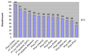 PT graph